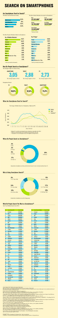 Mobile Search - How People Search on Smartphones